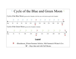 Cycle of the Blue and Green Moon